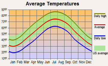 Wurtland, Kentucky average temperatures