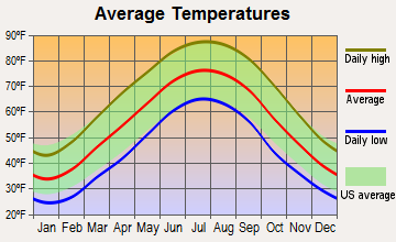 Cumberland City, Kentucky average temperatures