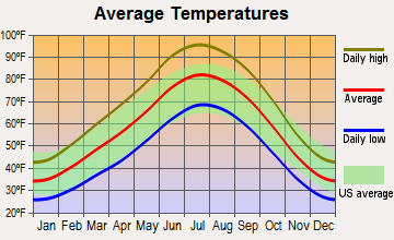 Page, Arizona average temperatures