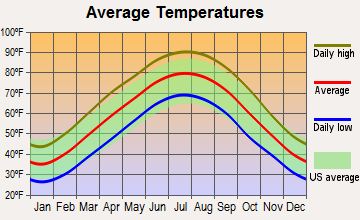Shiloh, Kentucky average temperatures