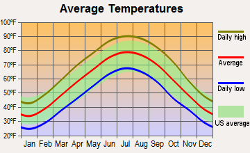 Bardwell, Kentucky average temperatures