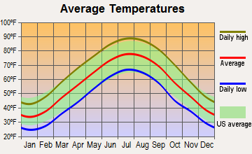 Auburn, Kentucky average temperatures