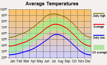 Payson, Arizona average temperatures