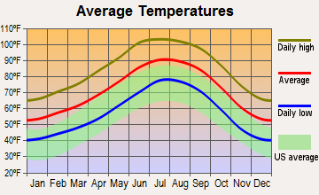 Phoenix, Arizona average temperatures