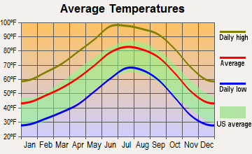 Pima, Arizona average temperatures