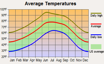 Pirtleville, Arizona average temperatures