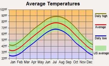 Symsonia, Kentucky average temperatures