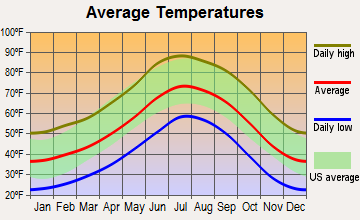 Prescott, Arizona average temperatures