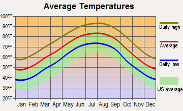 Alexandria, Louisiana average temperatures