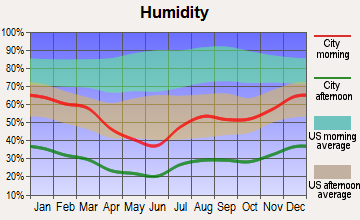 Quartzsite, Arizona humidity