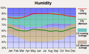 North Hodge, Louisiana humidity