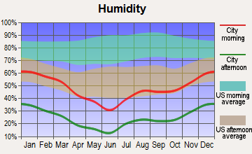 Seligman, Arizona humidity