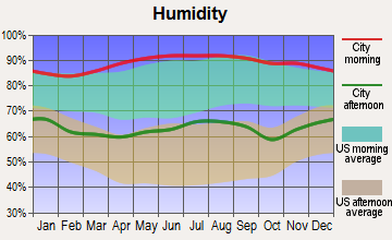 St. Francisville, Louisiana humidity