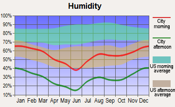 Tuba City, Arizona humidity