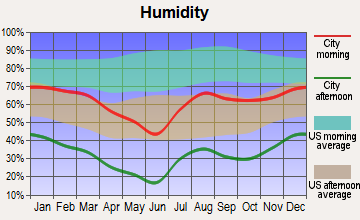 Yarnell, Arizona humidity