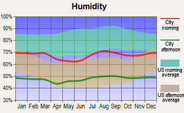 Yuma, Arizona humidity
