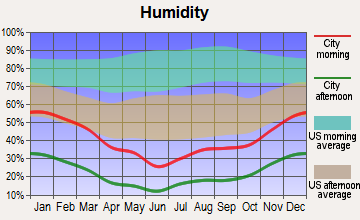 Bullhead City, Arizona humidity