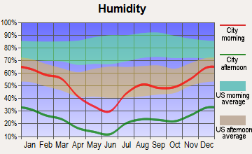 Coolidge, Arizona humidity