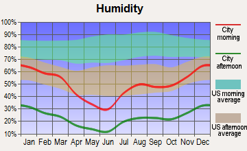 Fountain Hills, Arizona humidity