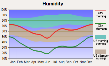 Lukachukai, Arizona humidity
