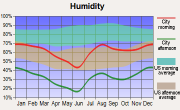 North Pinal, Arizona humidity