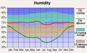 Shields Valley, Montana humidity