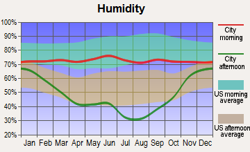 Valier-Dupuyer, Montana humidity