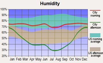 Anaconda-Deer Lodge County, Montana humidity