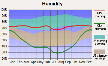 Deer Lodge, Montana humidity