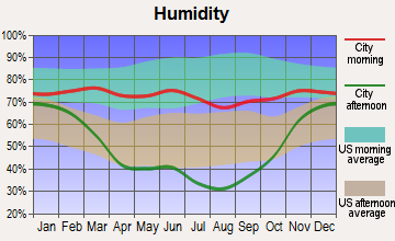 Fort Belknap Agency, Montana humidity
