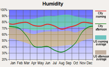 Fort Peck, Montana humidity