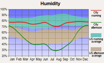 Philipsburg, Montana humidity