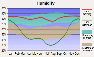 Riverbend, Montana humidity