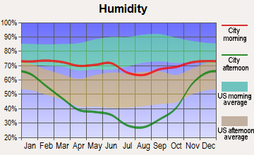 West Yellowstone, Montana humidity
