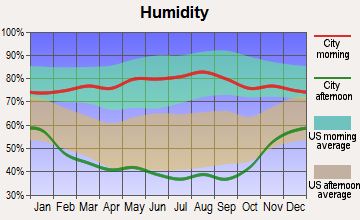 Scottsbluff, Nebraska humidity