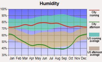 Gordon, Nebraska humidity