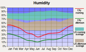 Nellis AFB, Nevada humidity