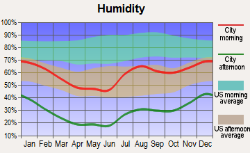 Ponderosa, New Mexico humidity