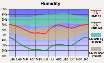 El Valle de Arroyo Seco, New Mexico humidity