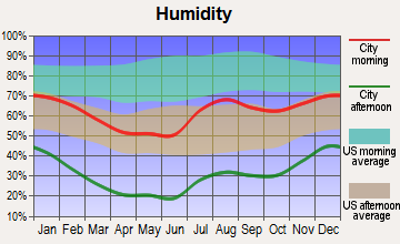 Santa Cruz, New Mexico humidity