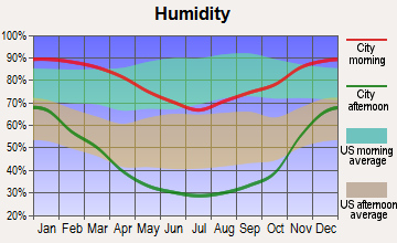 Chualar, California humidity