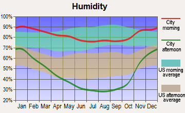 Clearlake, California humidity