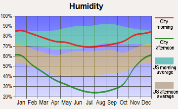 Colfax, California humidity