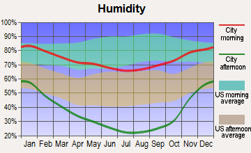 Concow, California humidity