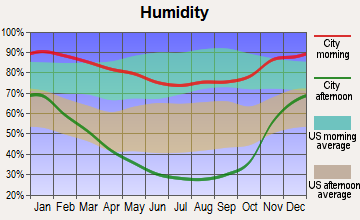 Copperopolis, California humidity