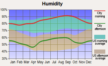 Fort Bragg, North Carolina humidity