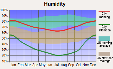 Dorrington, California humidity