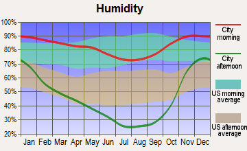 Dunsmuir, California humidity