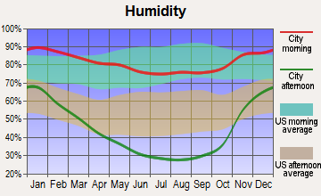 Durham, California humidity