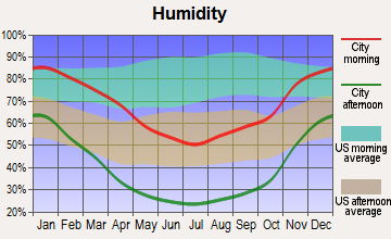 Earlimart, California humidity